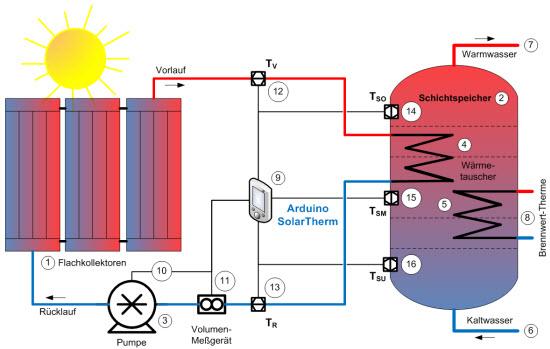aufbau einer thermischen solaranlage. Black Bedroom Furniture Sets. Home Design Ideas
